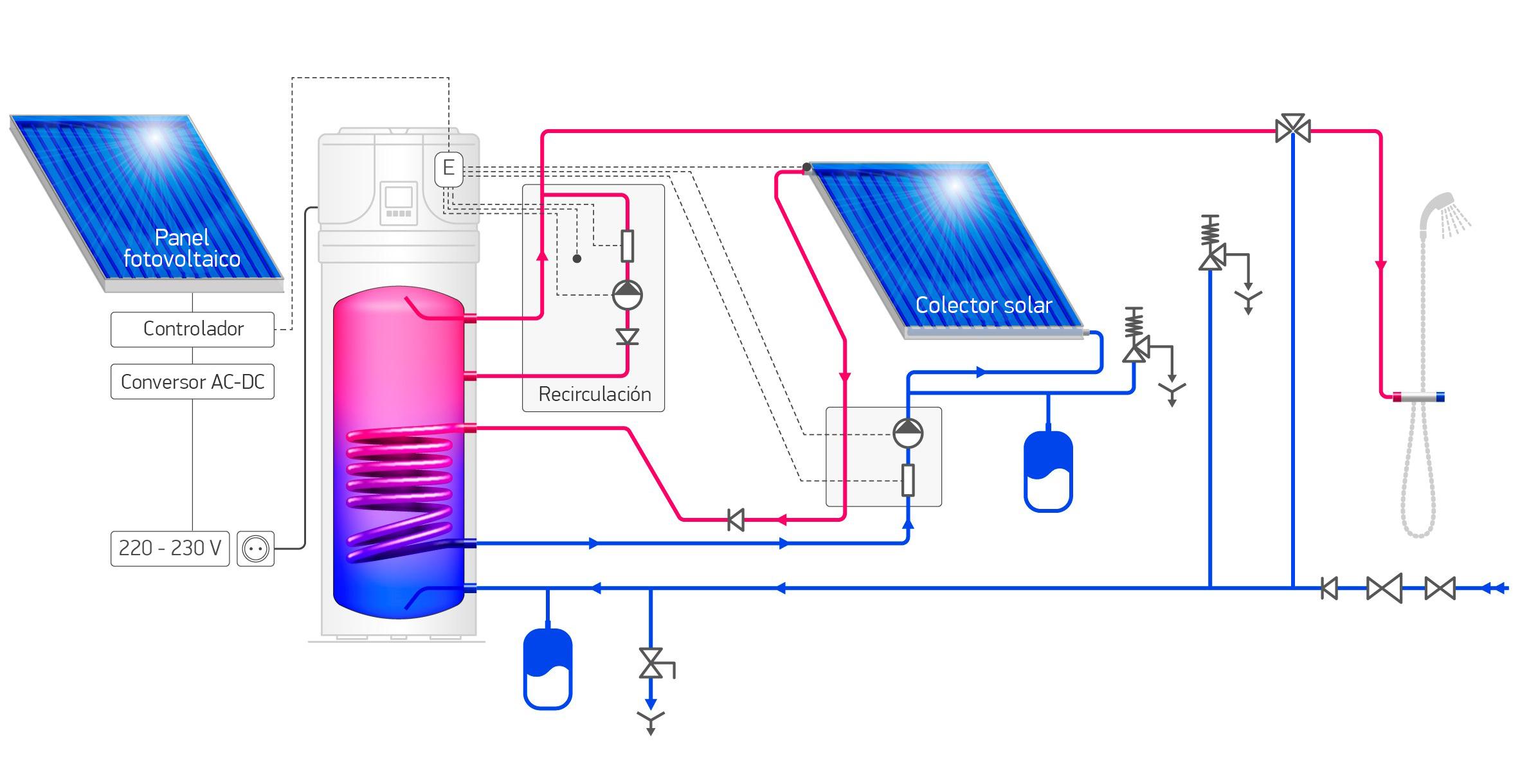 Conexión a panel fotovoltaico y sistema solar térmico
